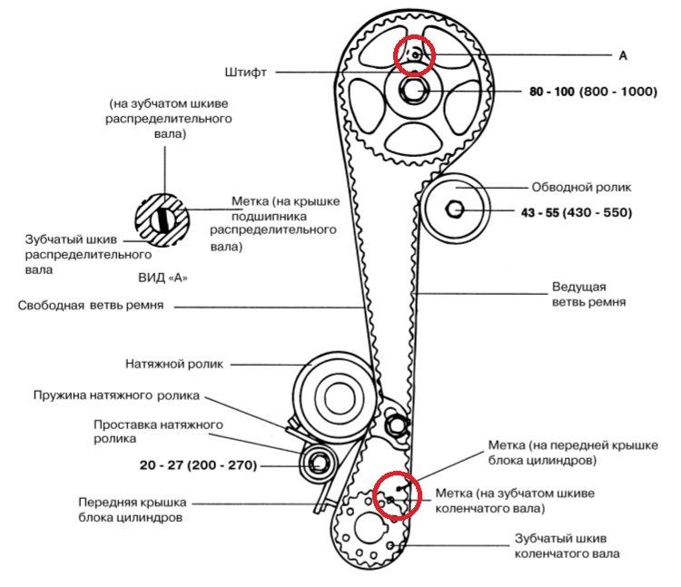 Схема расположения меток на шестерне коленвала и распредвала Хендай Гетц